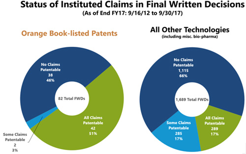 Three Statistics Every ANDA Filer Needs To Know About Orange Book Patent Trials At the USPTO